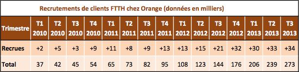 Orange FTTH fibre recrutements 30 septembre 2013