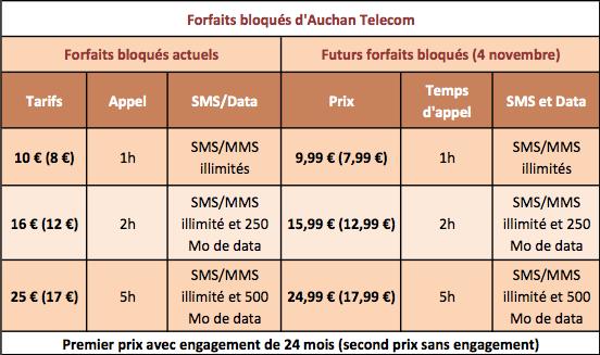 Auchan Telecom forfaits bloqués 4 novembre 2013