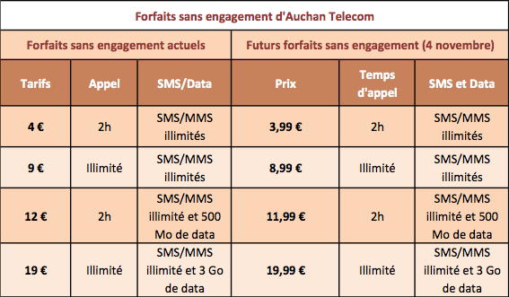 Auchan Telecom forfaits sans engagement 4 novembre