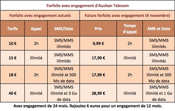 Auchan Telecom forfaits avec engagement 4 novembre