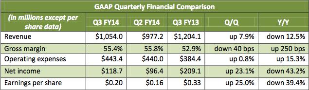 NVIDIA Q3 2013 fiscal