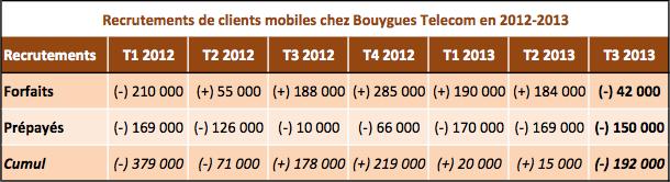 Bouygues Telecom mobiles recrutements Q3 2013