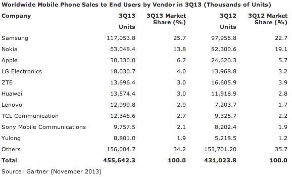 Gartner telephones Q3 2013