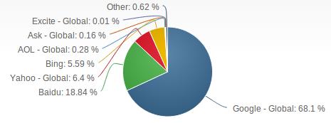 Google Baidu Net Applications