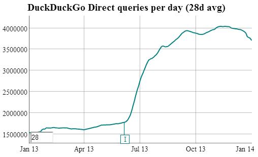 DuckDuckGo 2013