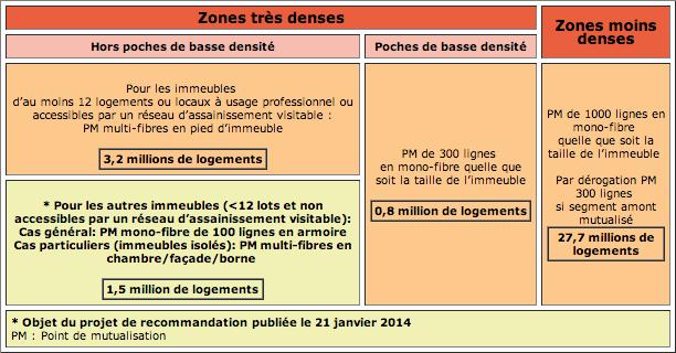 ARCEP FTTH zones denses