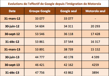 Effectif Google Q4 2013