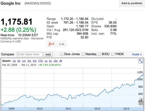 Google bourse