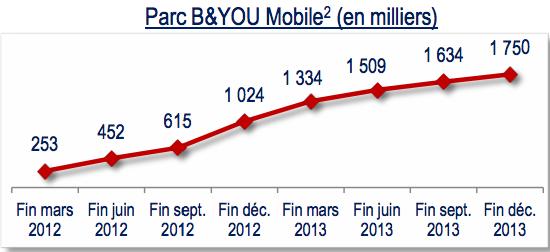 Bouygues Telecom 2013