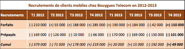 Bouygues 2012 2013