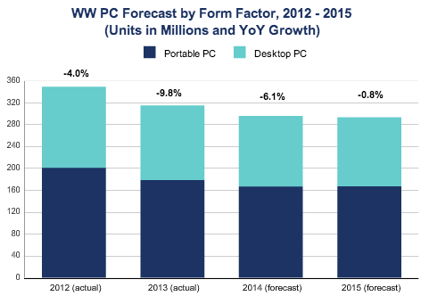 IDC PC 2012 2015
