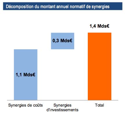 Bouygues SFR synergies