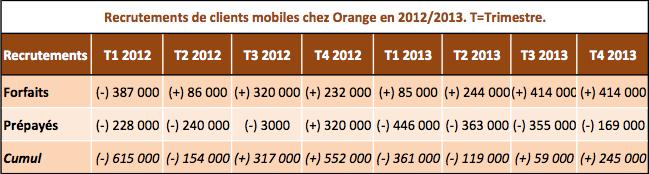 Orange T4 2013