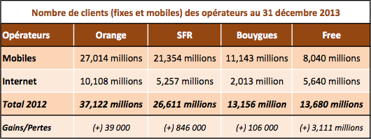 Operateurs 2013 clients fixes et mobiles
