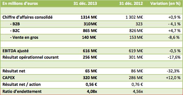 Numericable finances 2013