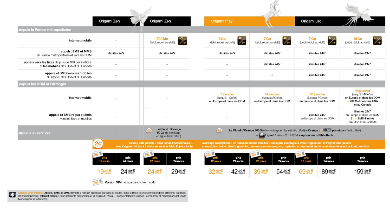 orange propose du roaming en 4g dans onze pays dont neuf en europe. Black Bedroom Furniture Sets. Home Design Ideas