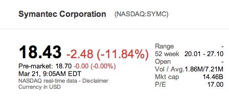 Symantec bourse