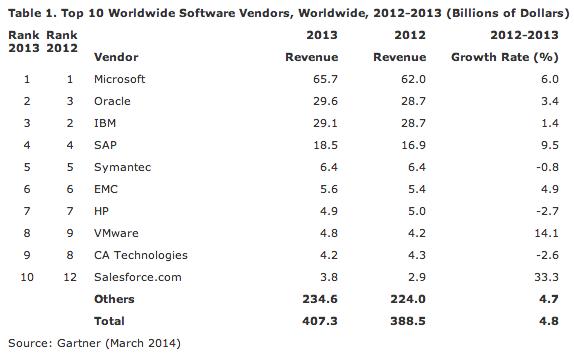 Top editeurs logiciels 2013 Gartner