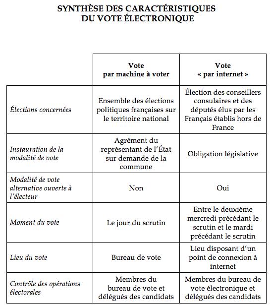 rapport vote