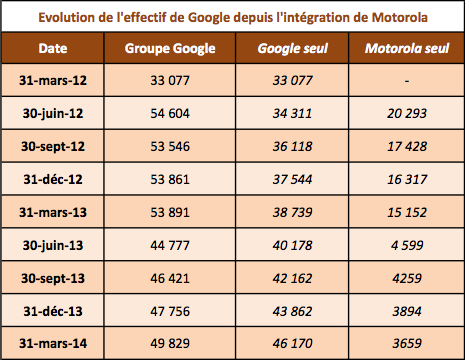 Google effectif Q1 2014