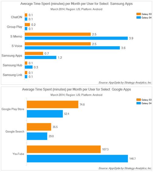 Utilisation des applications Galaxy S3 et S4
