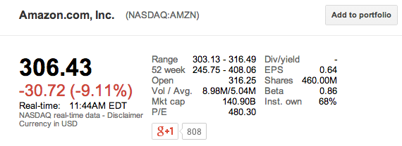 Amazon bourse