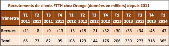 Orange FTTH Q1 2014