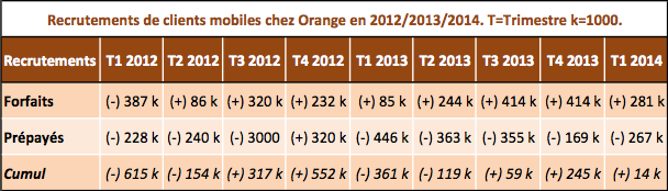 Orange Q1 2014