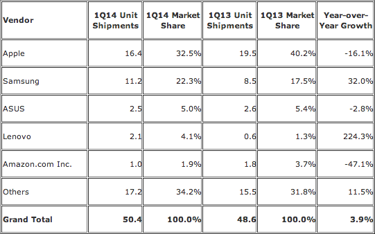 IDC tablettes Q1 2014