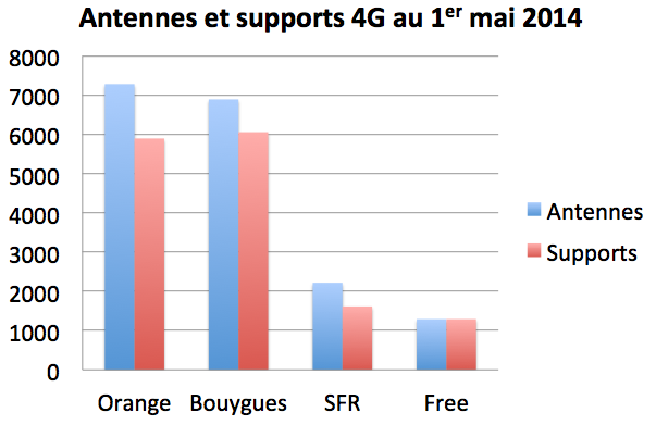 Antennes supports 4G 1er mai 2014