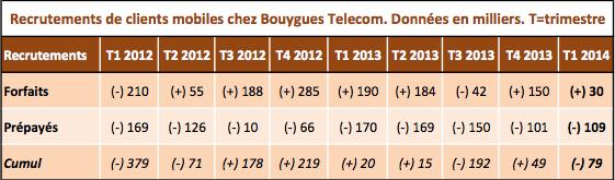 Bouygues Q1 2014