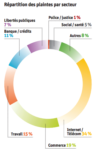 rapport 2013 cnil