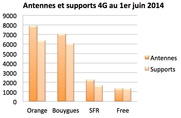 Antennes 4G 1er juin 2014