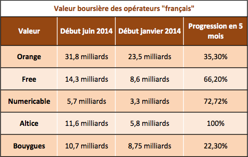Bourse opérateurs telecoms 2014