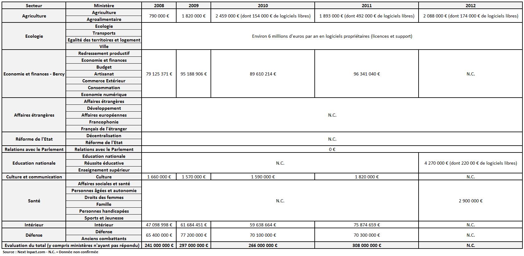 Tableau dépenses des ministères en 2013
