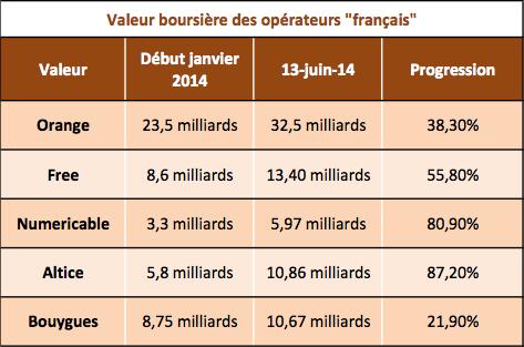 Bourse telecom 13 juin 2014