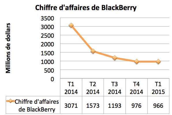 BlackBerry chiffre d'affaires