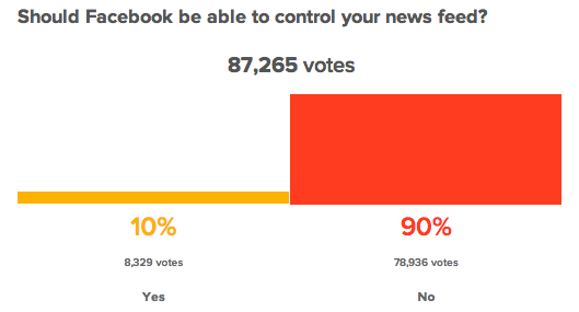 Facebook sondage Today