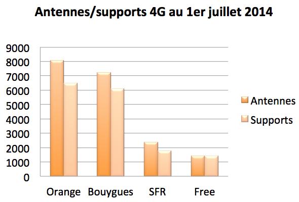 Antennes supports 4G 1er juillet 2014