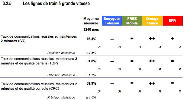 ARCEP qualité service mobile TGV