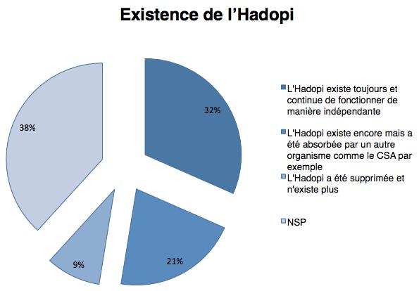 Hadopi sondage