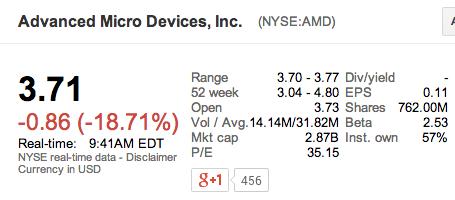 AMD bourse chute