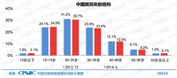 Chine internet stat juin 2014 CNNIC