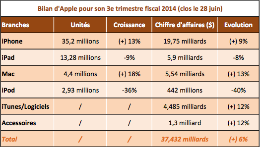 Apple T3 2014 fiscal