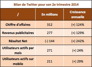 Twitter bilan Q2 2014