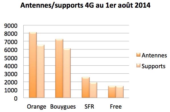 Antennes Supports 4G juillet écarts