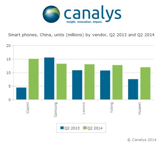 Smartphones Chine Q2 2014 Canalys