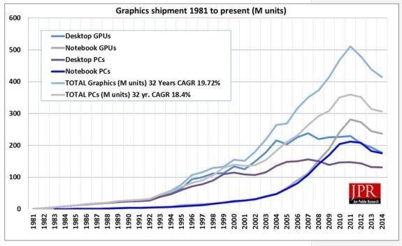 JPR puces graphiques PC Q2 2014