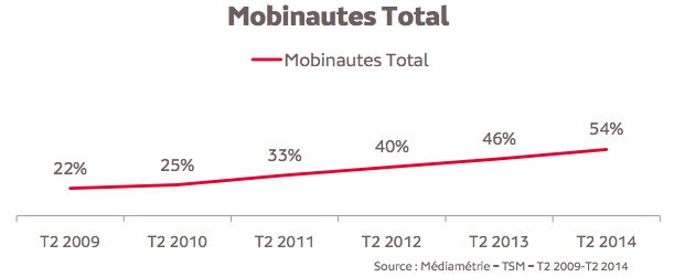 Mediametrie mobinautes juin 2014