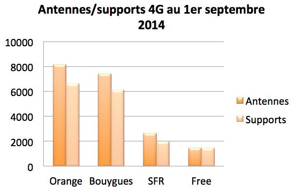 4G antennes septembre 2014
